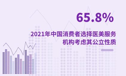 医美行业数据分析:2021年中国65.8%消费者选择医美服务机构考虑其公立性质