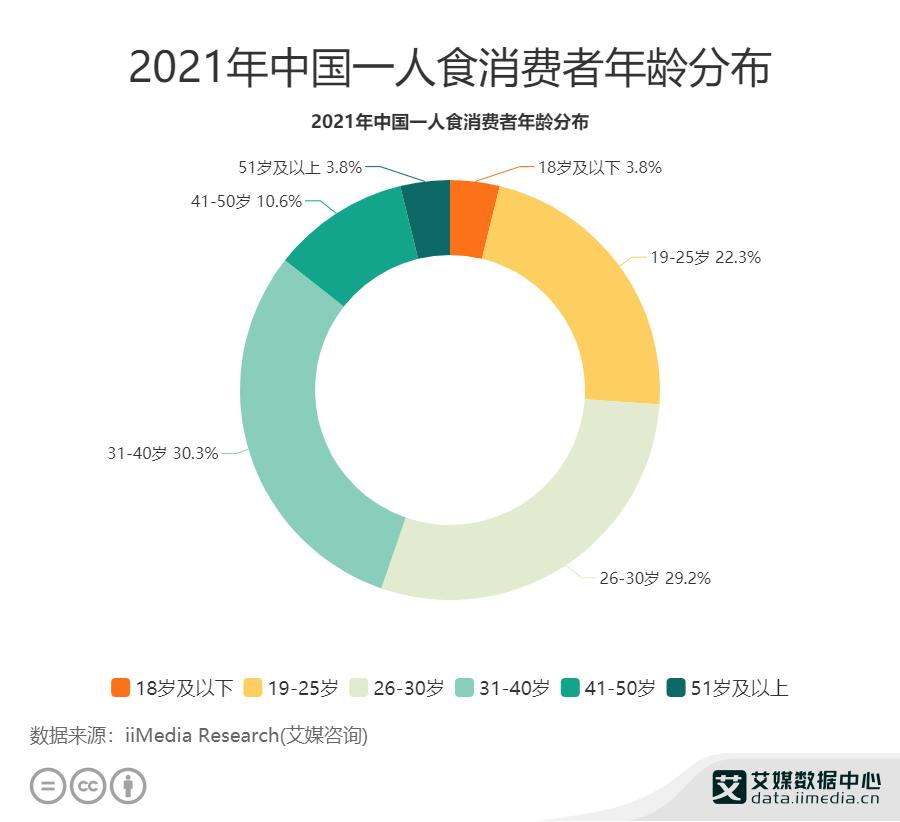 2021年中国51.5%一人食消费者年龄在19-30岁