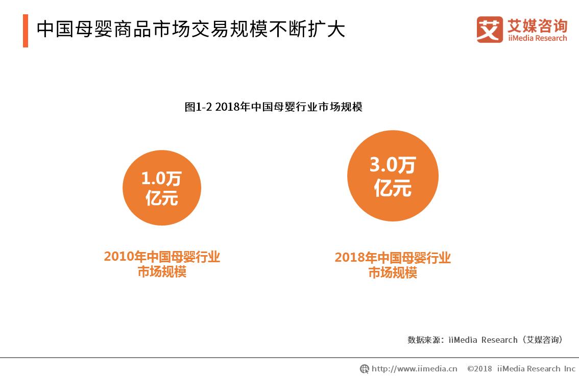 2018年中国母婴商品市场交易规模约达3.0万亿元