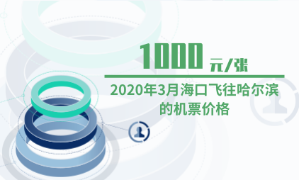 航空行业数据分析:2020年3月海口飞往哈尔滨的机票价格为1000元/张