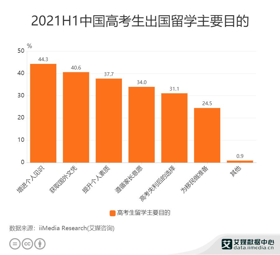 2021H1中国高考生出国留学主要目的