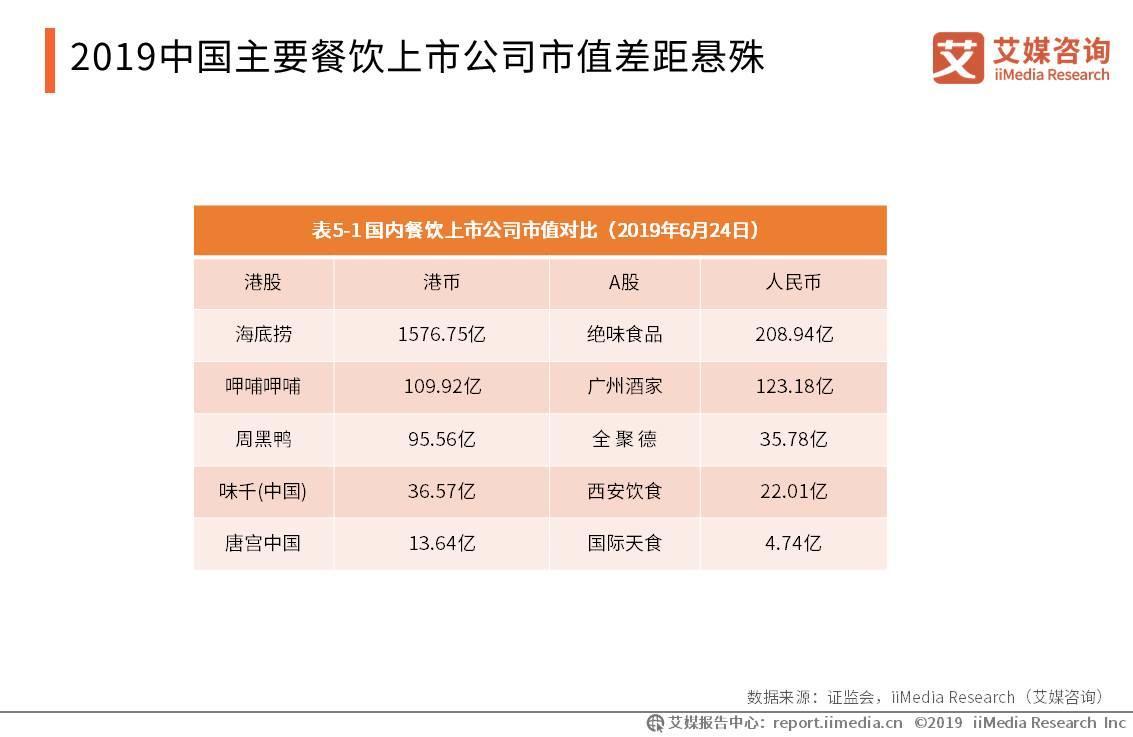 2019中国主要餐饮上市公司市值差距悬殊