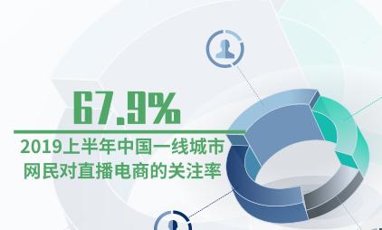 直播电商行业数据分析:2019上半年中国一线城市网民对直播电商的关注率为67.9%
