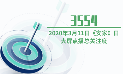 电视剧行业数据分析:2020年3月11日《安家》日大屏点播总关注度为3554