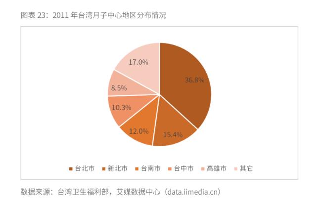 2019年台湾和美国月子中心行业发展现状与竞争格局分析