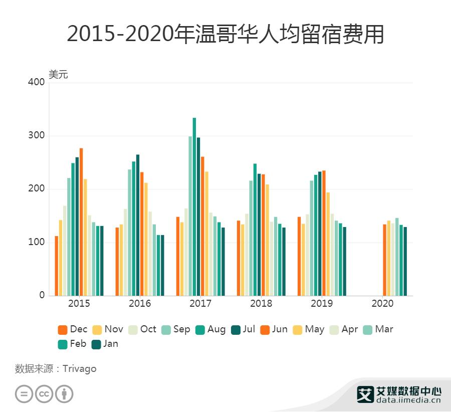 2015-2020年6月温哥华人均留宿费用