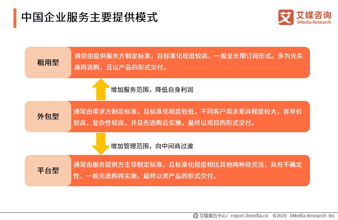 中国企业服务主要提供模式