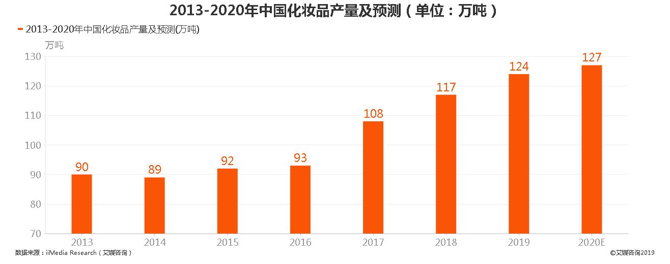 2013-2020年中国化妆品产量及预测