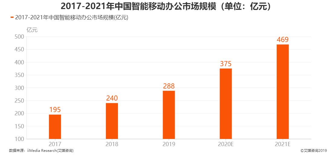 2017-2019年中国智能移动办公市场规模