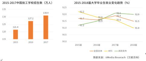 2019中国职业教育发展现状及投资前景分析