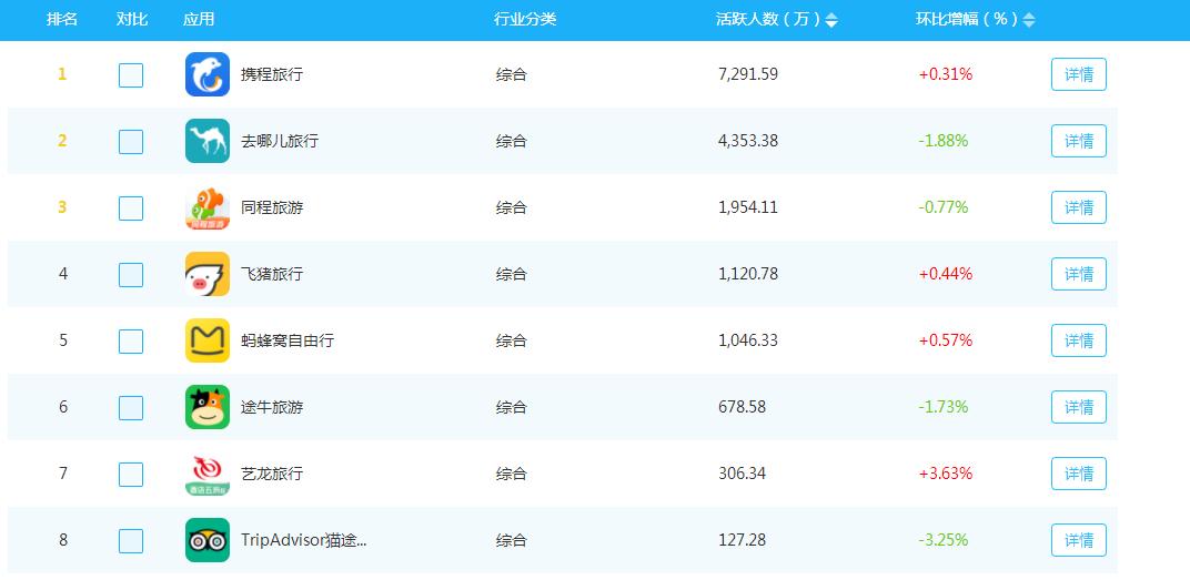 財報解讀丨途牛Q3凈收入8.525億元,凈虧損1260萬,由盈轉虧