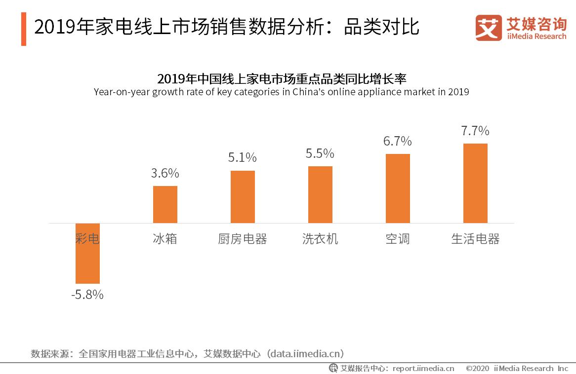 2019年家电线上市场销售数据分析:品类对比