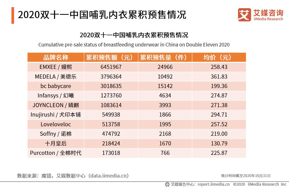 2020双十一中国哺乳内衣累积预售情况