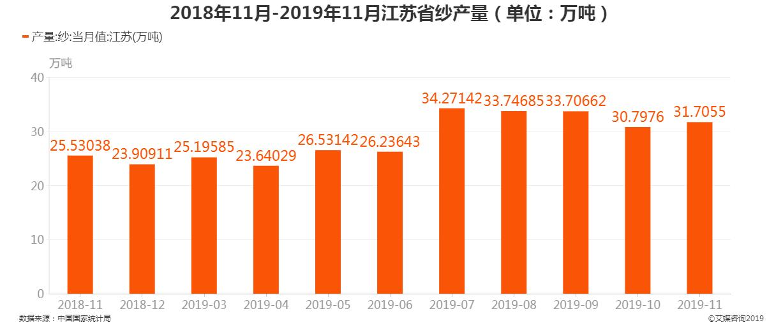 2018年11月-2019年11月江苏省纱产量
