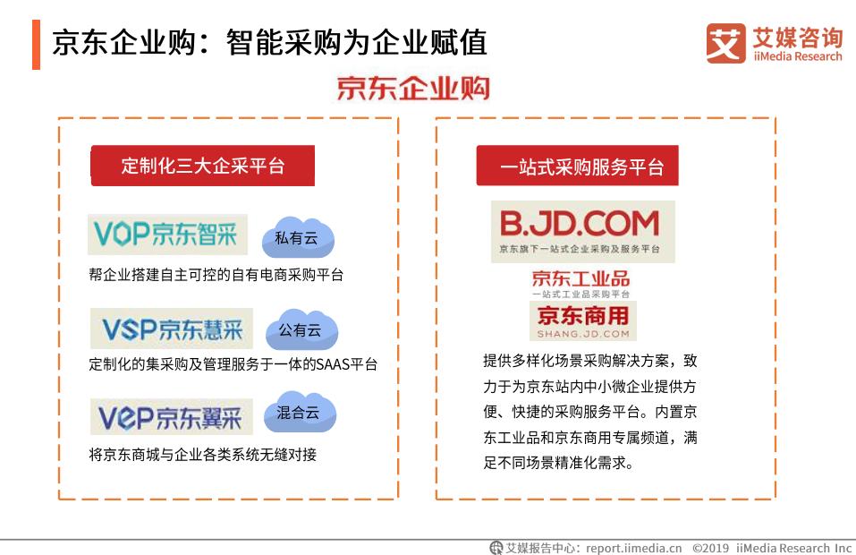 京东企业购:智能采购为企业赋值(一)