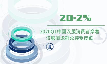 汉服行业数据分析:2020Q1中国20.2%汉服消费者穿着汉服顾虑群众接受度低
