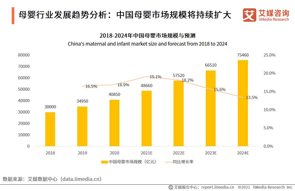 母婴行业发展趋势分析:中国母婴市场规模将持续扩大
