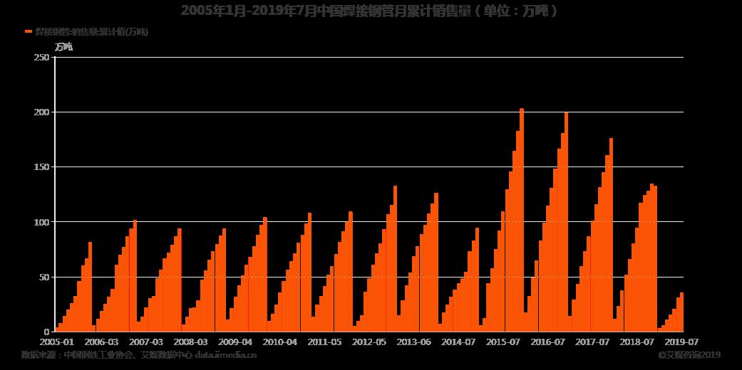 中国焊接钢管月累计销售量