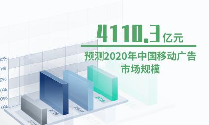 广告行业数据分析:预测2020年中国移动广告市场规模为4110.3亿元