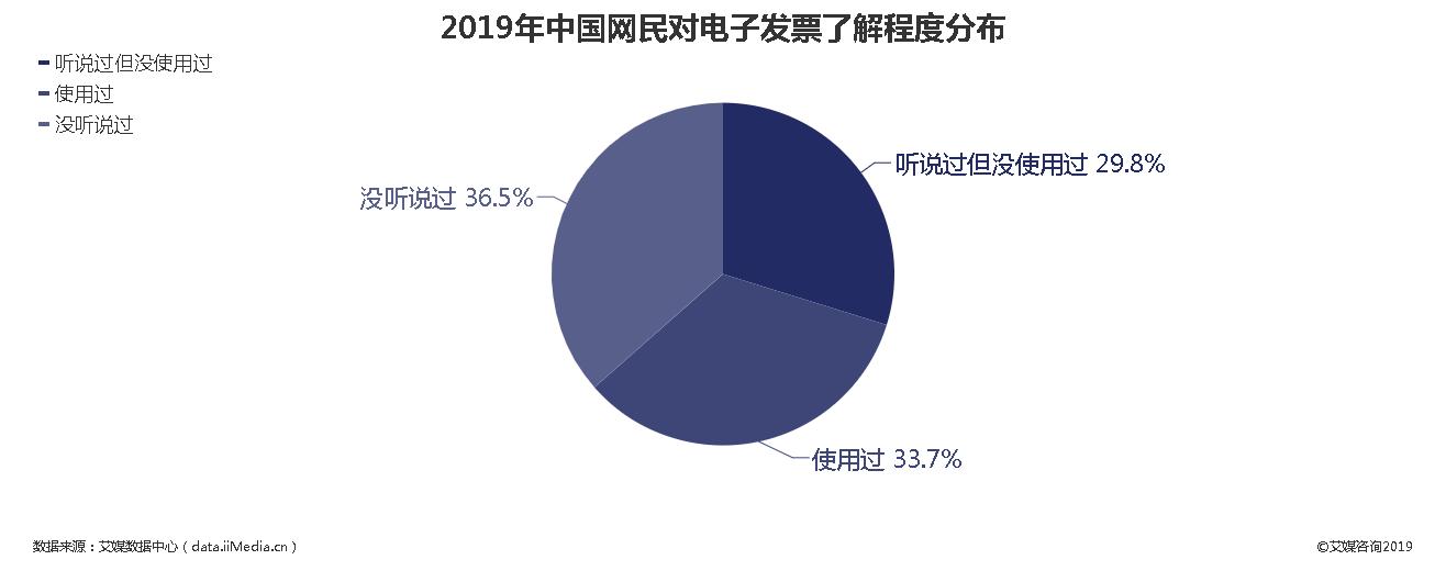 2019年中国网民对电子发票了解程度分布