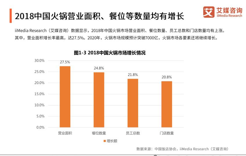 2020年中国火锅市场规模预计突破7000亿