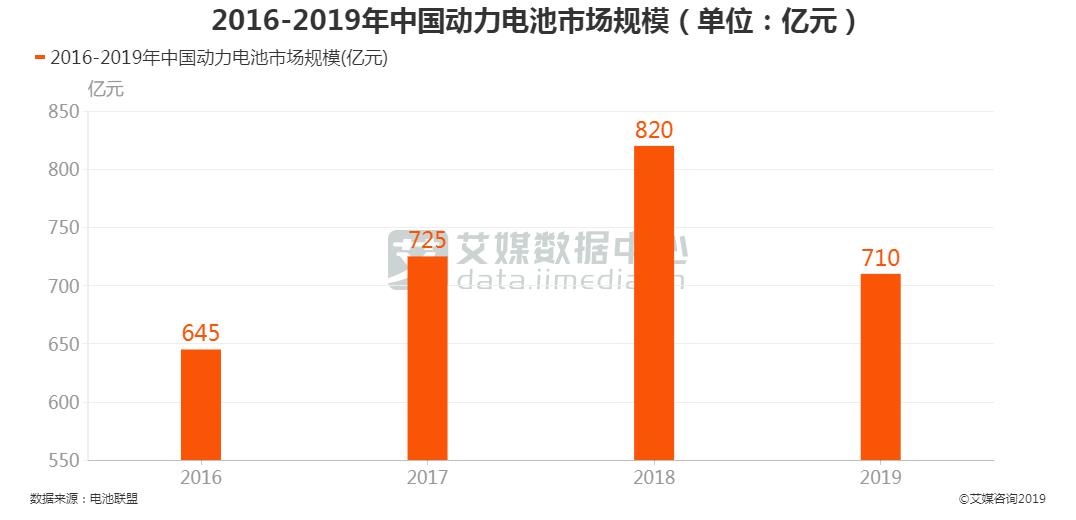 中国动力电池市场规模