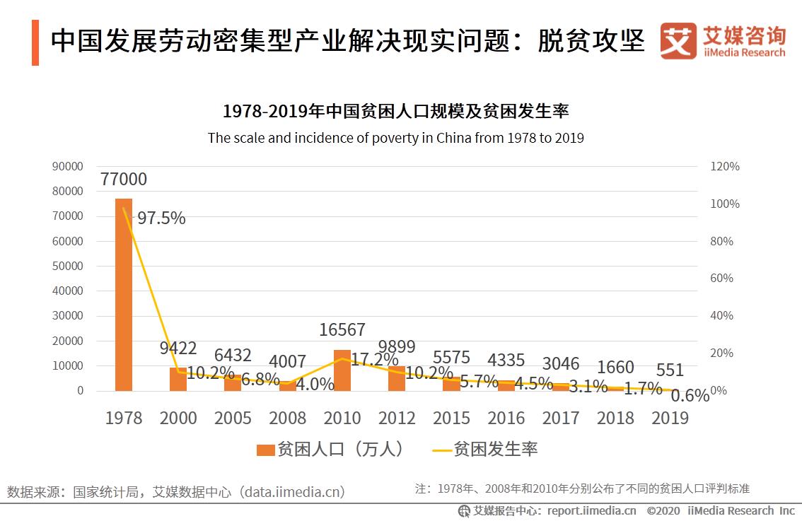 中国发展劳动密集型产业解决现实问题:脱贫攻坚