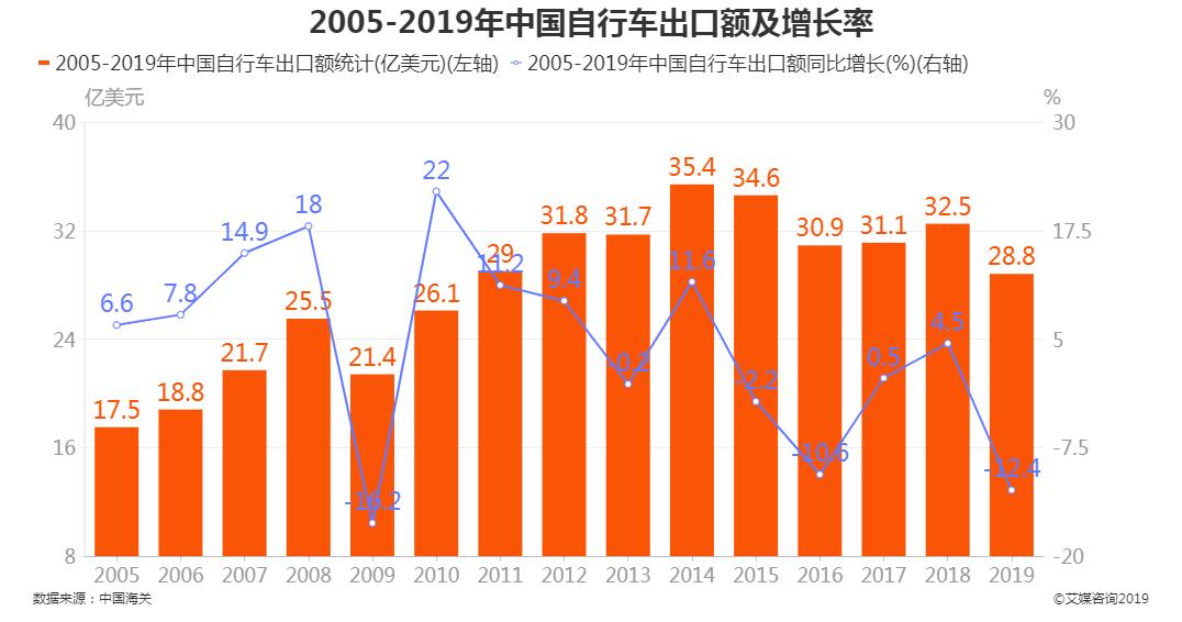 中国自行车出口额