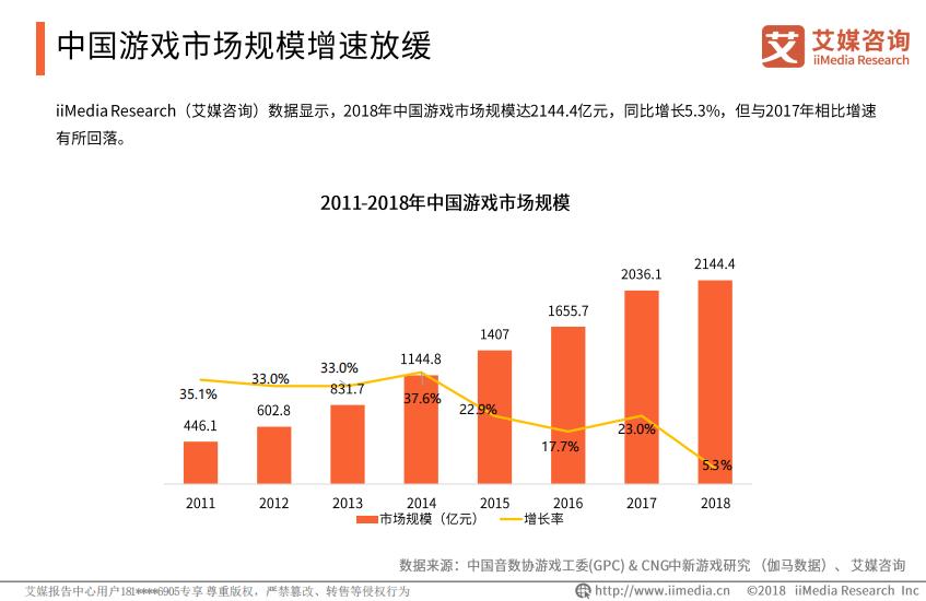 2011——2018年中国游戏市场规模