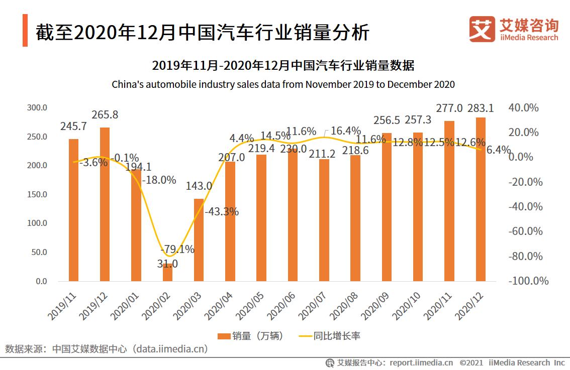 截至2020年12月中国汽车行业销量分析