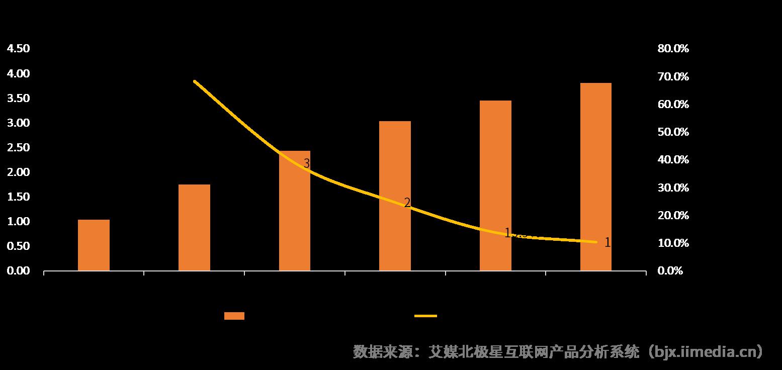 2019中国导购电商用户体验及行业机遇分析