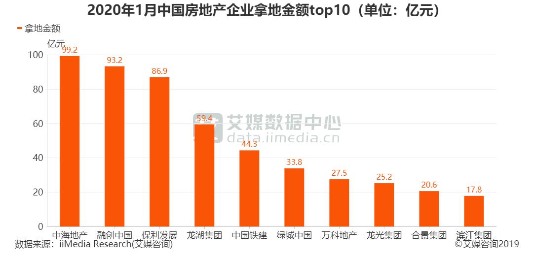 2020年1月中国房地产企业拿地金额top10(单位:亿元)