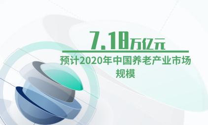 养老行业数据分析:预计2020年中国养老产业市场规模为7.18万亿元