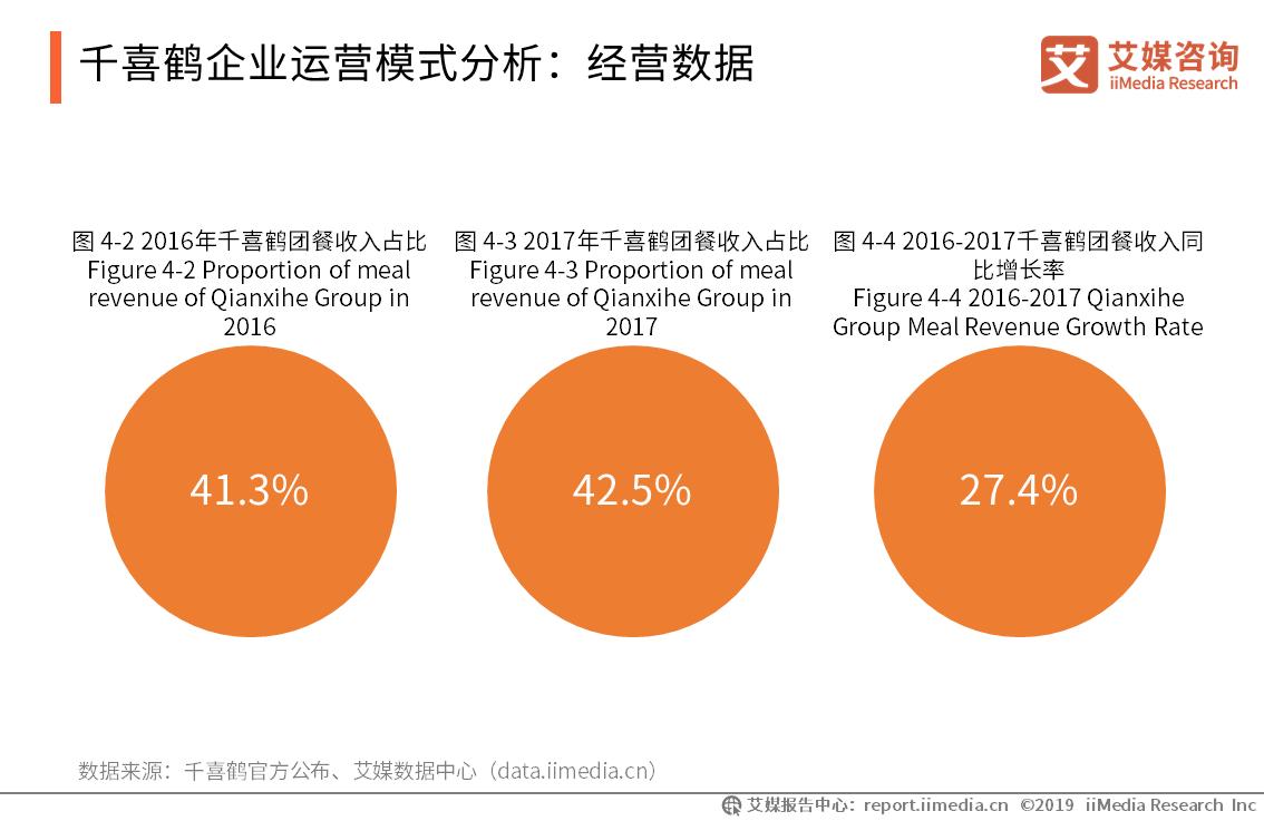 千喜鹤企业运营模式分析:经营数据
