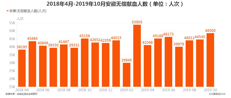 2018年4月-2019年10月安徽无偿献血人数