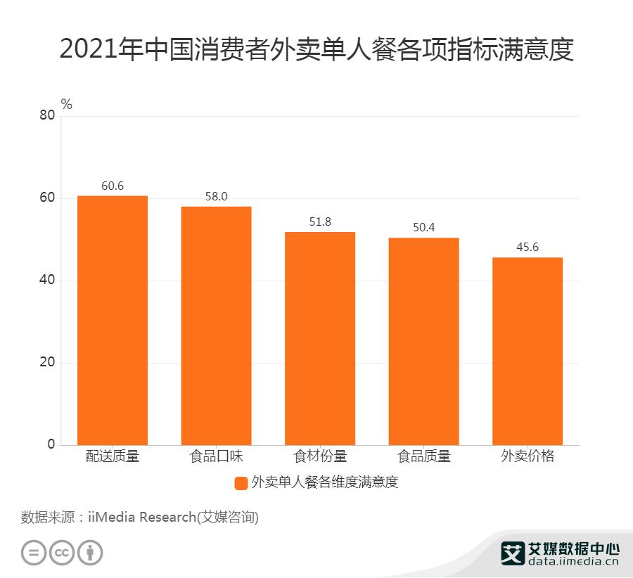 2021年中国消费者外卖单人餐各项指标满意度