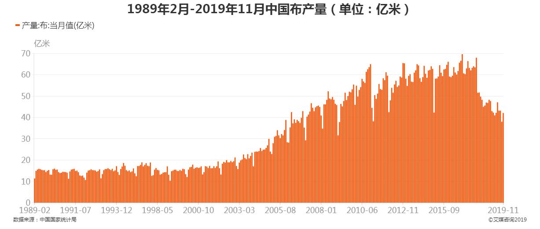 1989年2月-2019年11月中国布产量