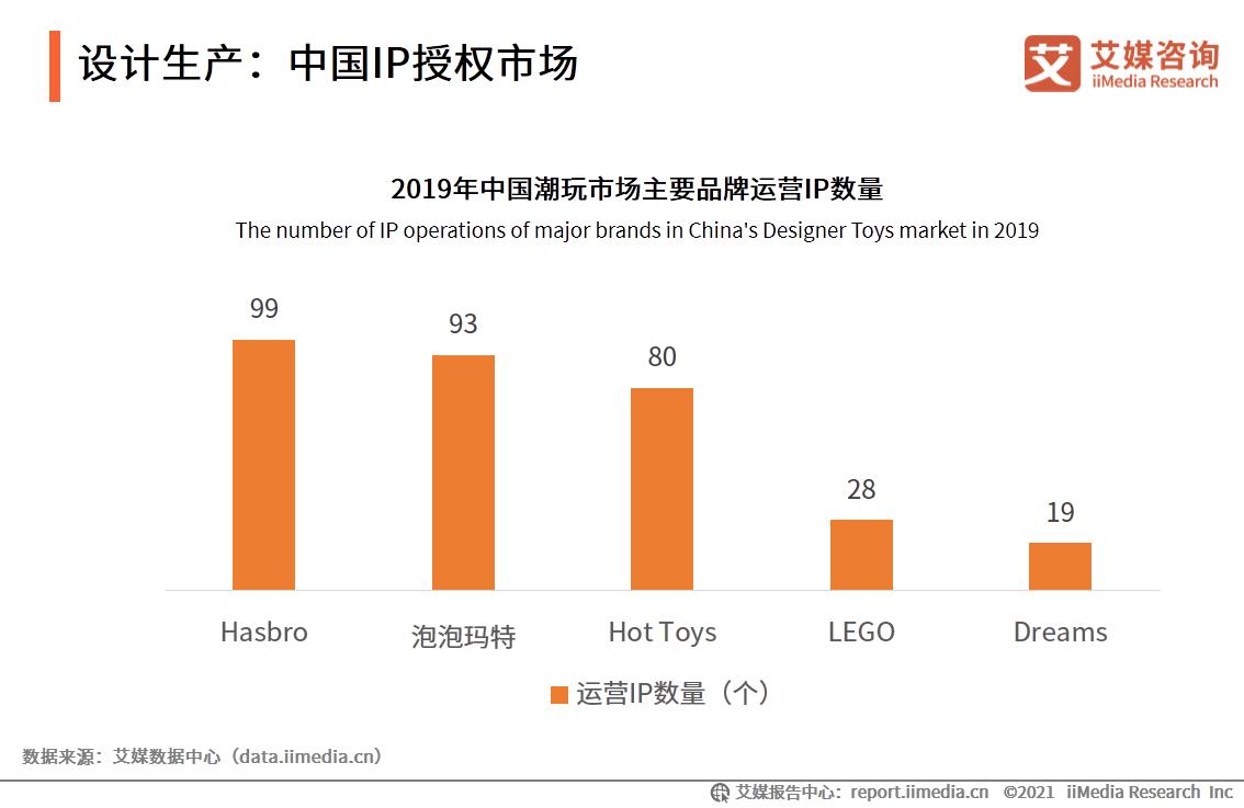 设计生产:中国IP授权市场