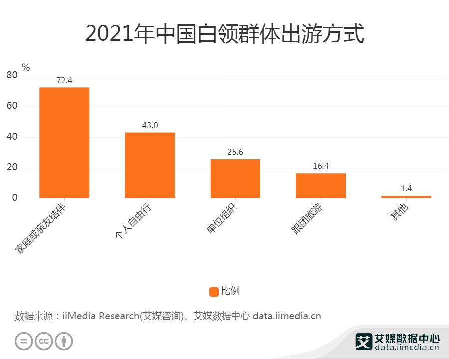 2021年中国白领群体出游方式