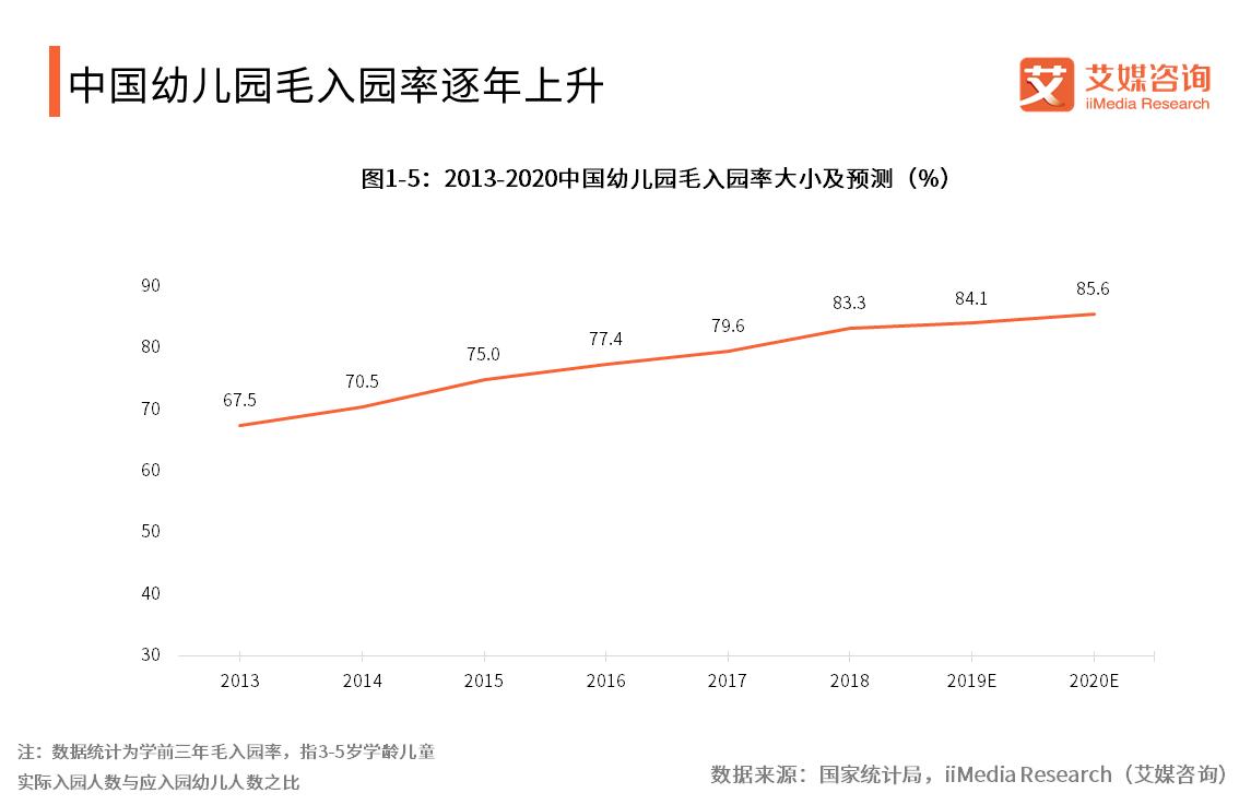2013-2020中国幼儿园毛入园率大小及预测