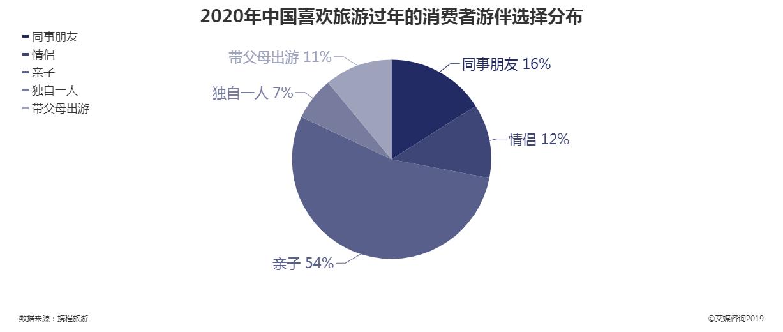 2020年喜欢过年去旅游的中国消费者游伴选择分布