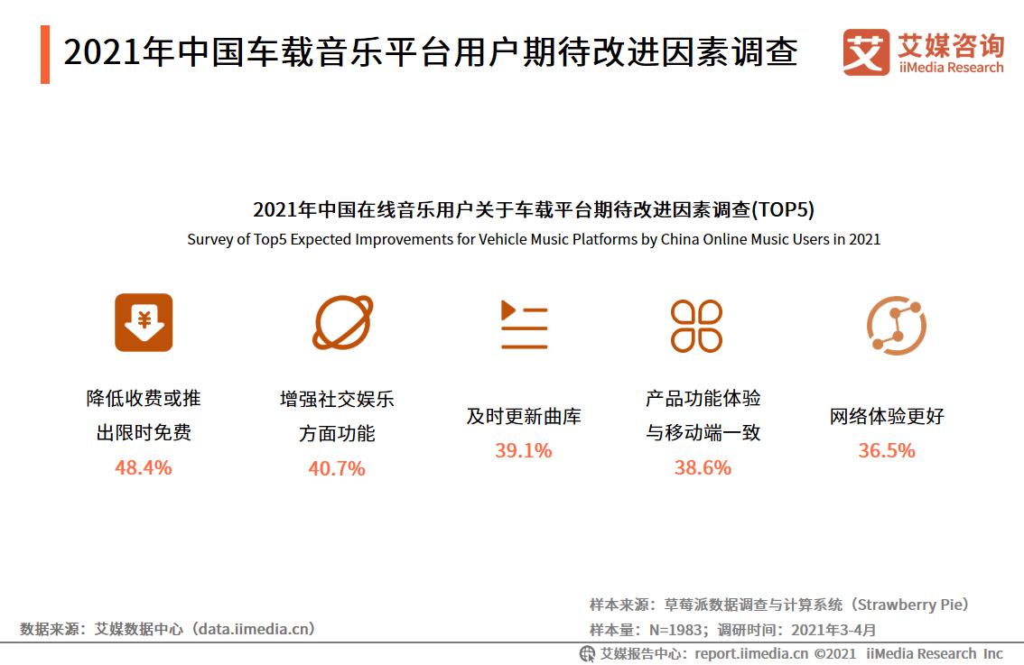 2021年中国车载音乐平台用户期待改进因素调查