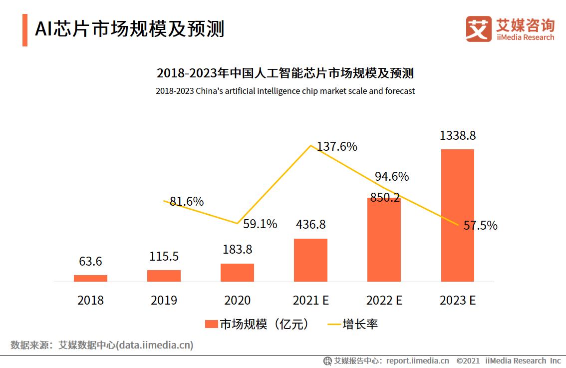 AI芯片市场规模及预测