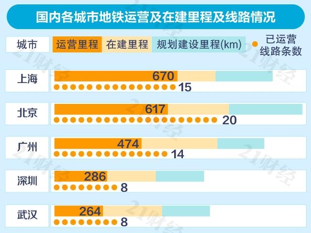 中国城市地铁排名:北上广深名列前茅,6城客流量强度不达标,24城亏本运营
