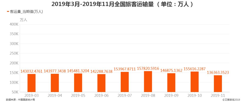 2019年3-11月全国旅客运输量
