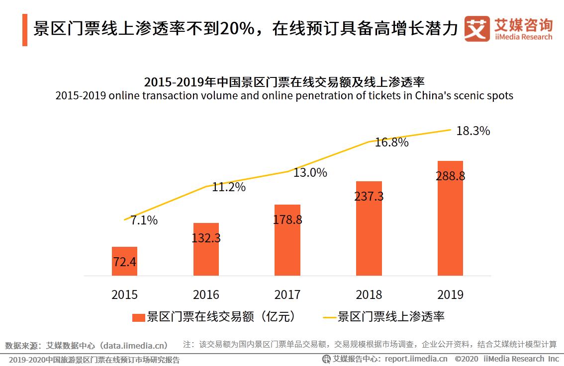 景区门票线上渗透率不到20%,在线预订具备高增长潜力