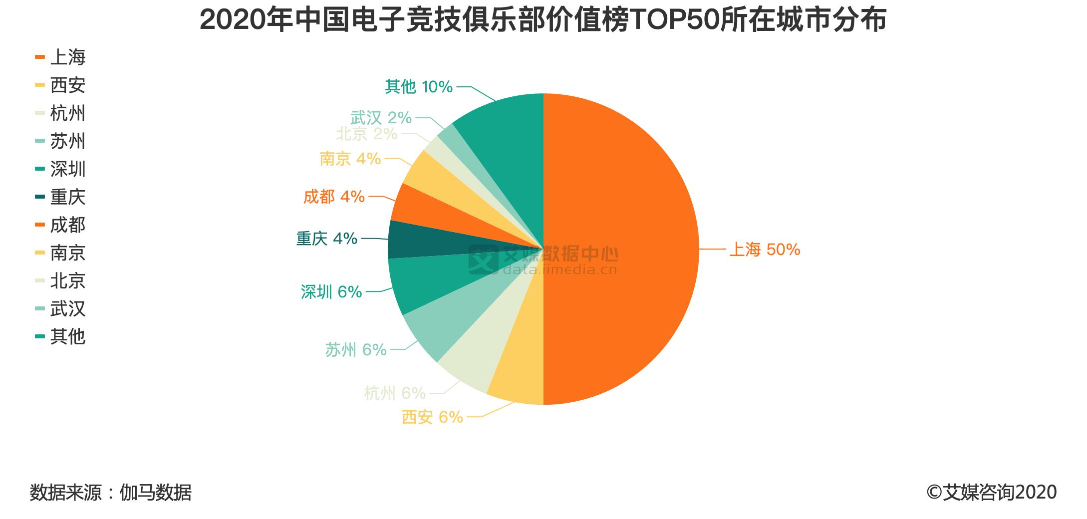 2020年中国电子竞技俱乐部价值榜TOP50所在城市分布