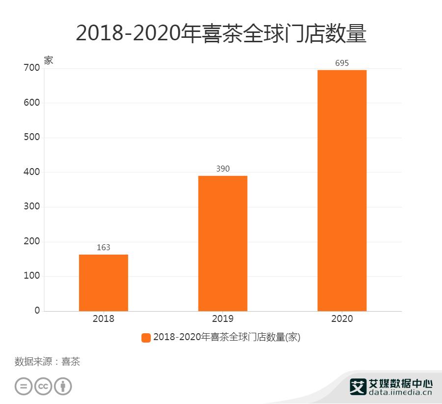 2018-2020年喜茶全球门店数量