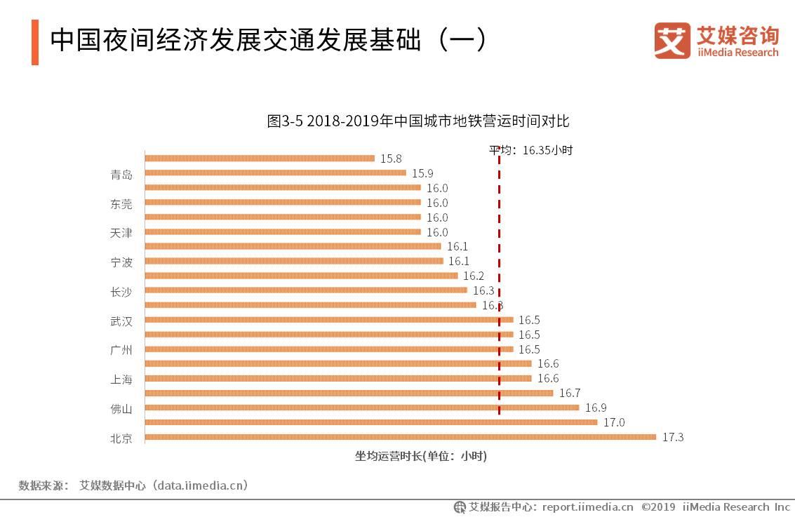 中国夜间经济产业数据分析:经济发达地区地铁日平均运营时间为16.35小时