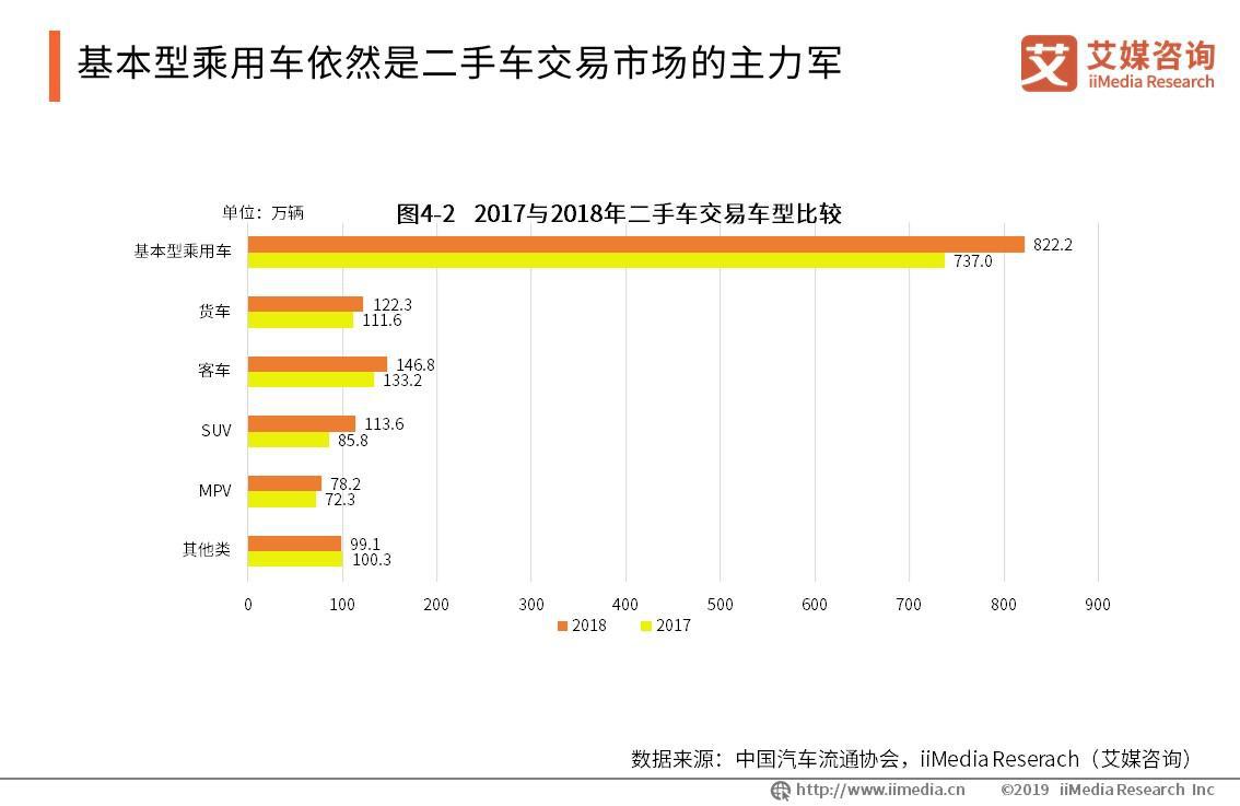 2017年与2018年二手车交易车型比较